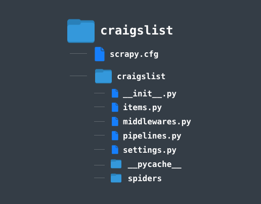 Structure of craigslist directory